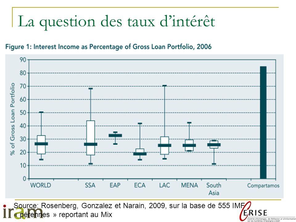 La question des taux d'intérêt