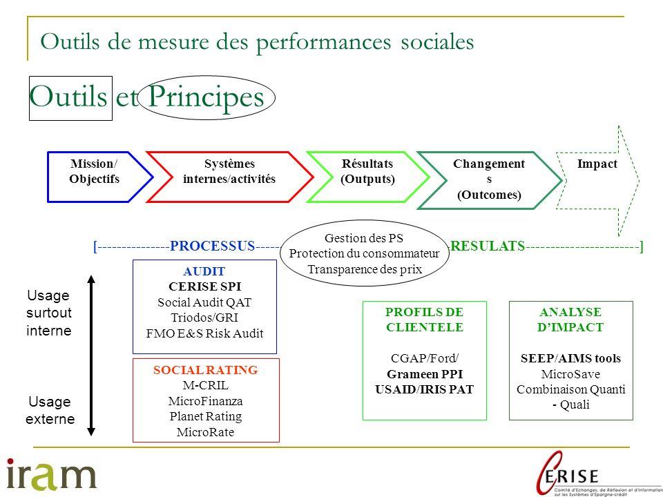Systèmes internes/activités