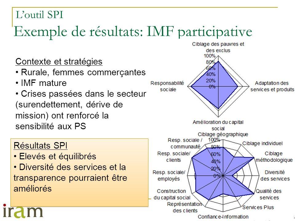 Exemple de résultats: IMF participative