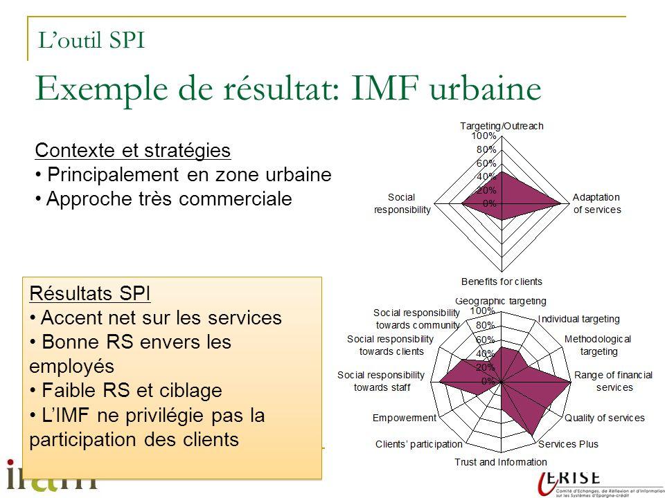 Exemple de résultat: IMF urbaine