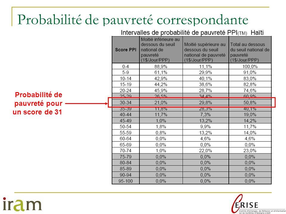 Probabilité de pauvreté correspondante