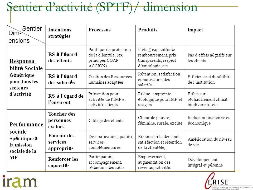 Sentier d'activité (SPTF)/ dimension