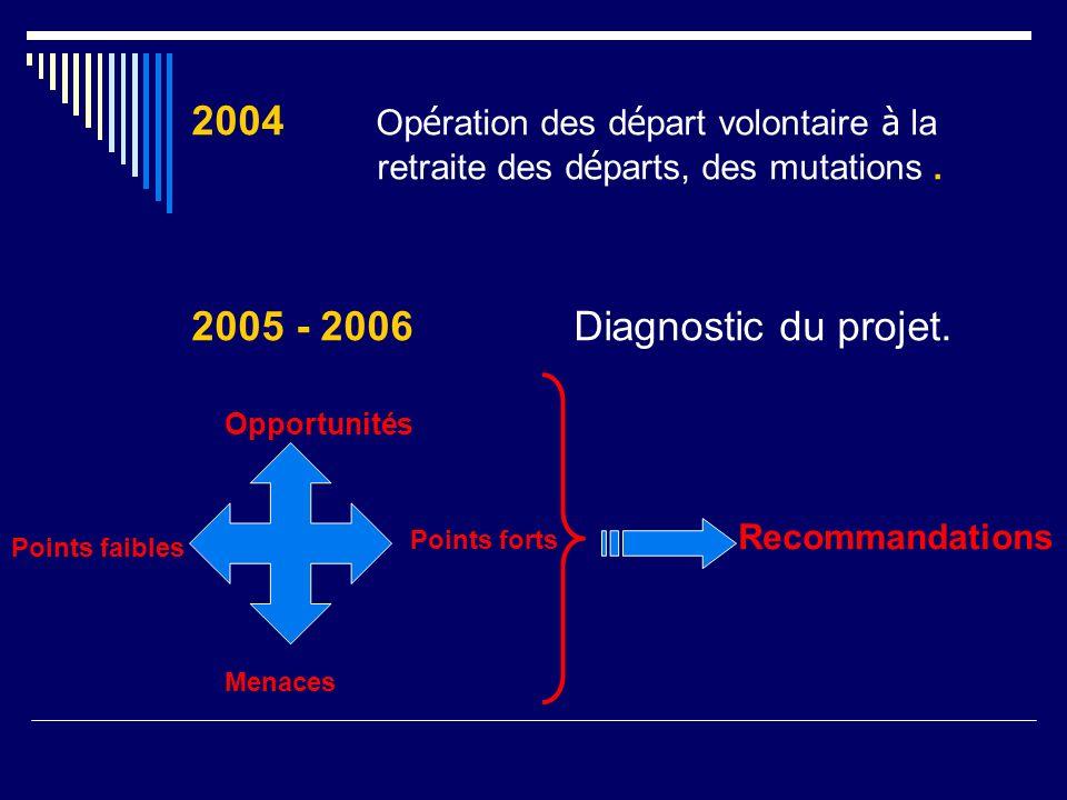 2004 Opération des départ volontaire à la