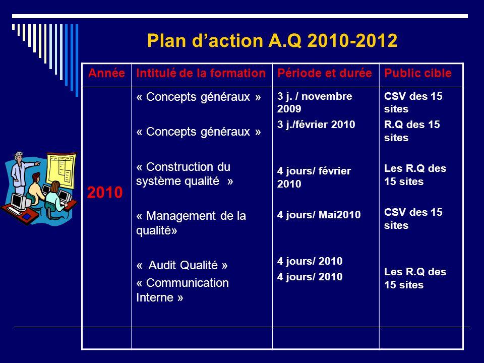 Plan d'action A.Q 2010-2012 2010 Année Intitulé de la formation
