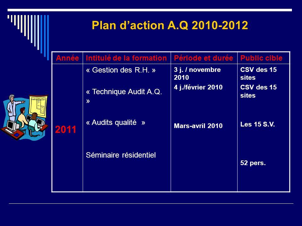 Plan d'action A.Q 2010-2012 2011 Année Intitulé de la formation