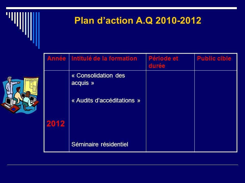 Plan d'action A.Q 2010-2012 2012 Année Intitulé de la formation