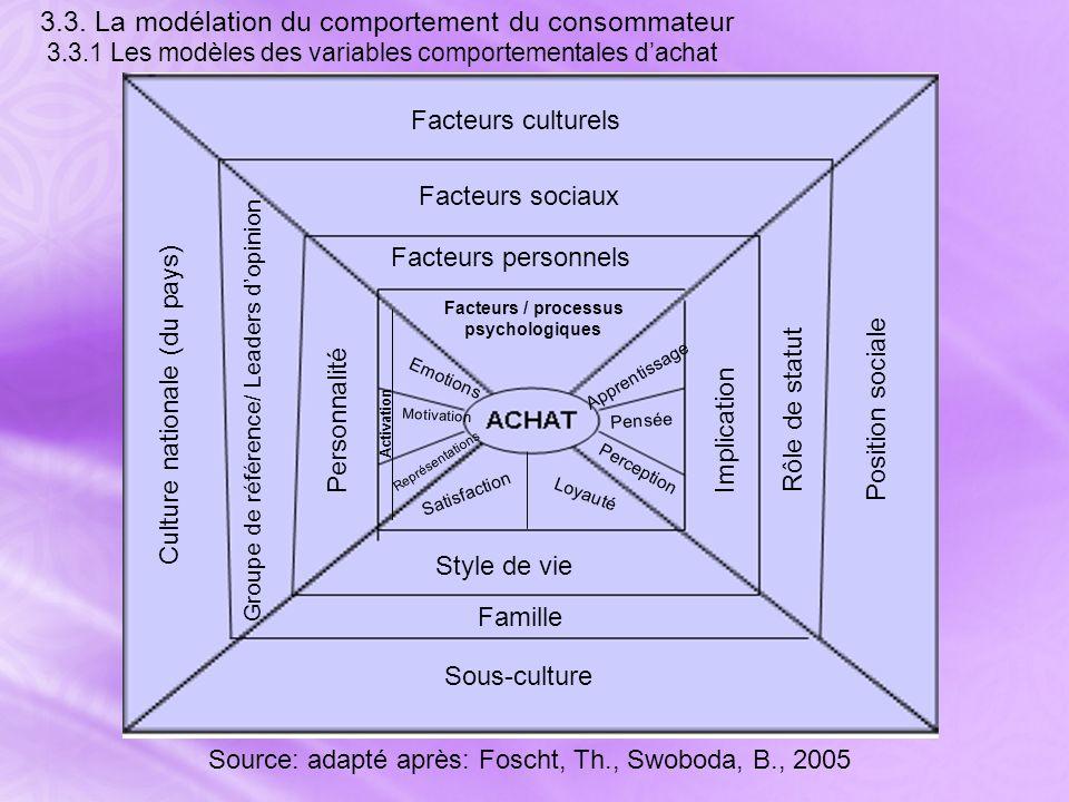 3. 3. La modélation du comportement du consommateur 3. 3