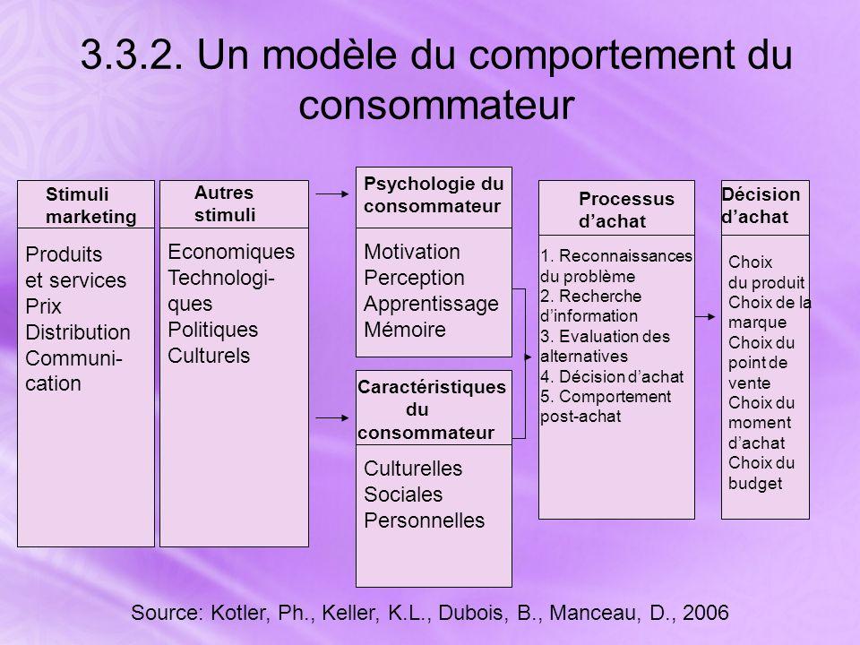 3.3.2. Un modèle du comportement du consommateur