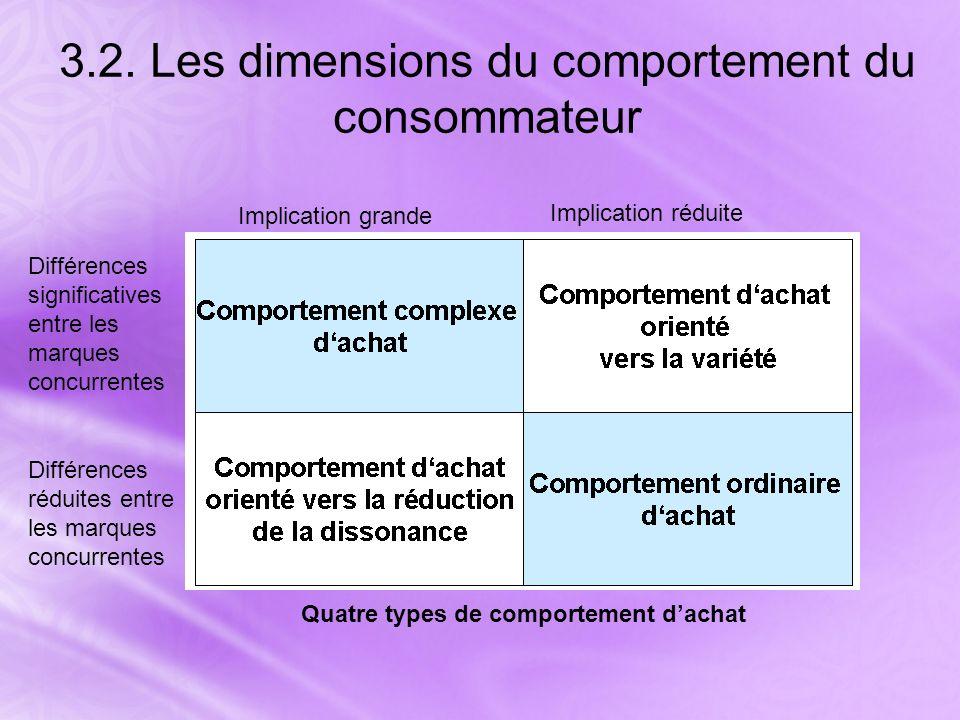 3.2. Les dimensions du comportement du consommateur
