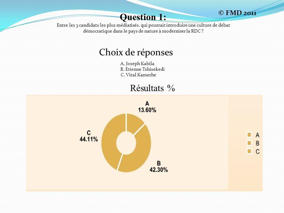 Question 1: Choix de réponses Résultats % © FMD 2011