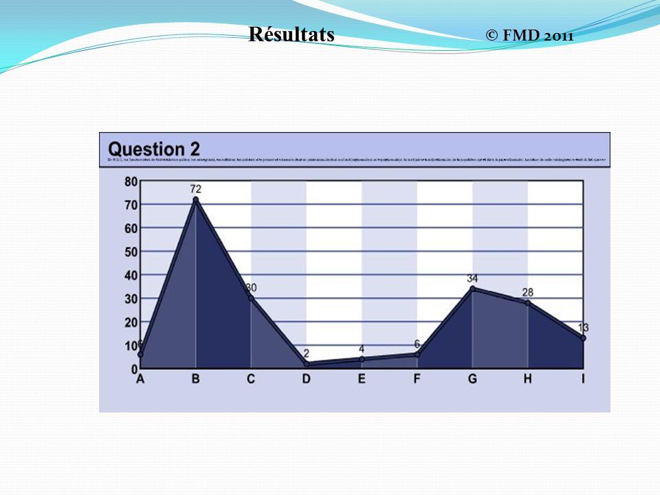 Résultats © FMD 2011