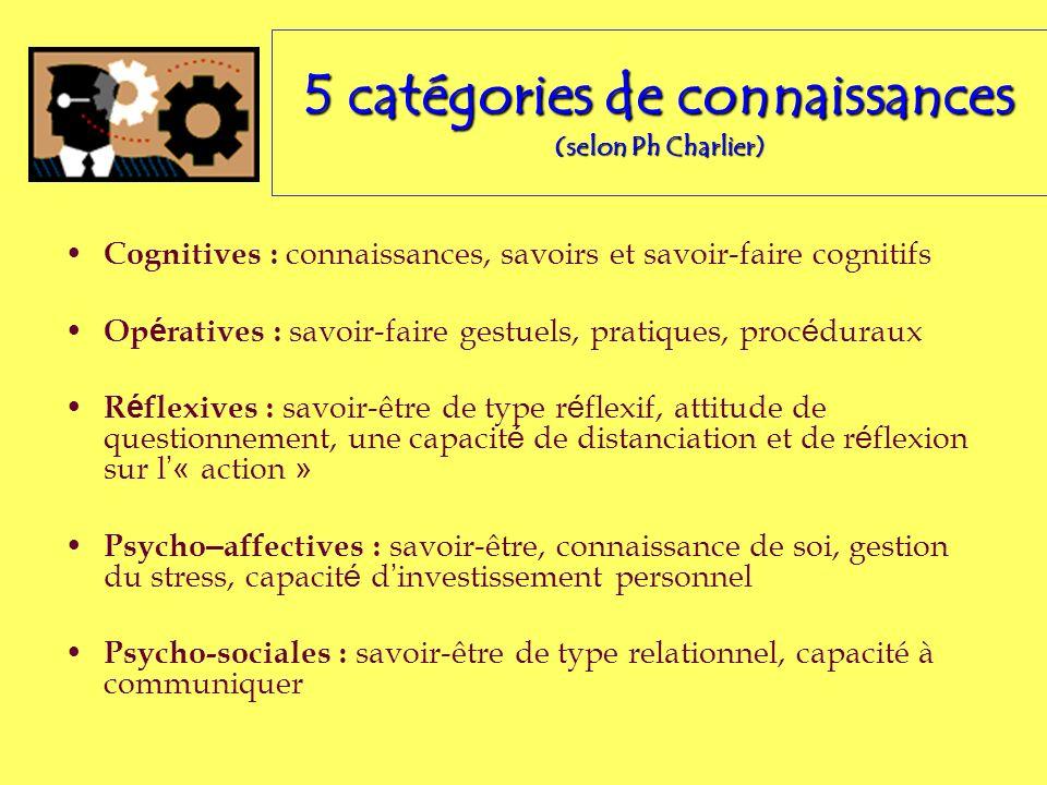5 catégories de connaissances (selon Ph Charlier)