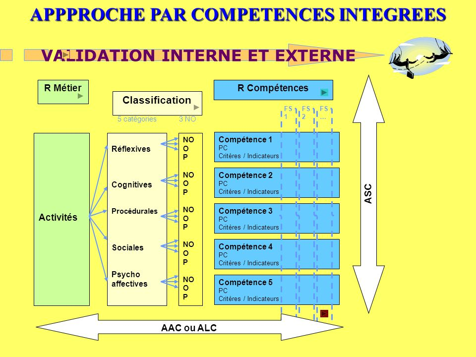 APPPROCHE PAR COMPETENCES INTEGREES VALIDATION INTERNE ET EXTERNE