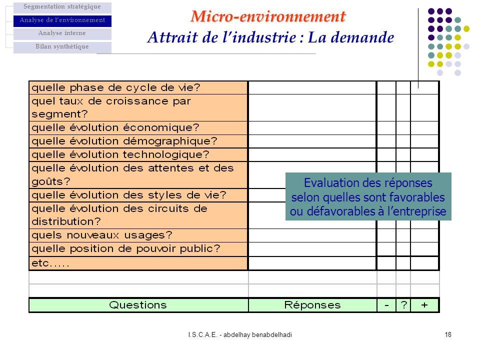 Micro-environnement Attrait de l'industrie : La demande