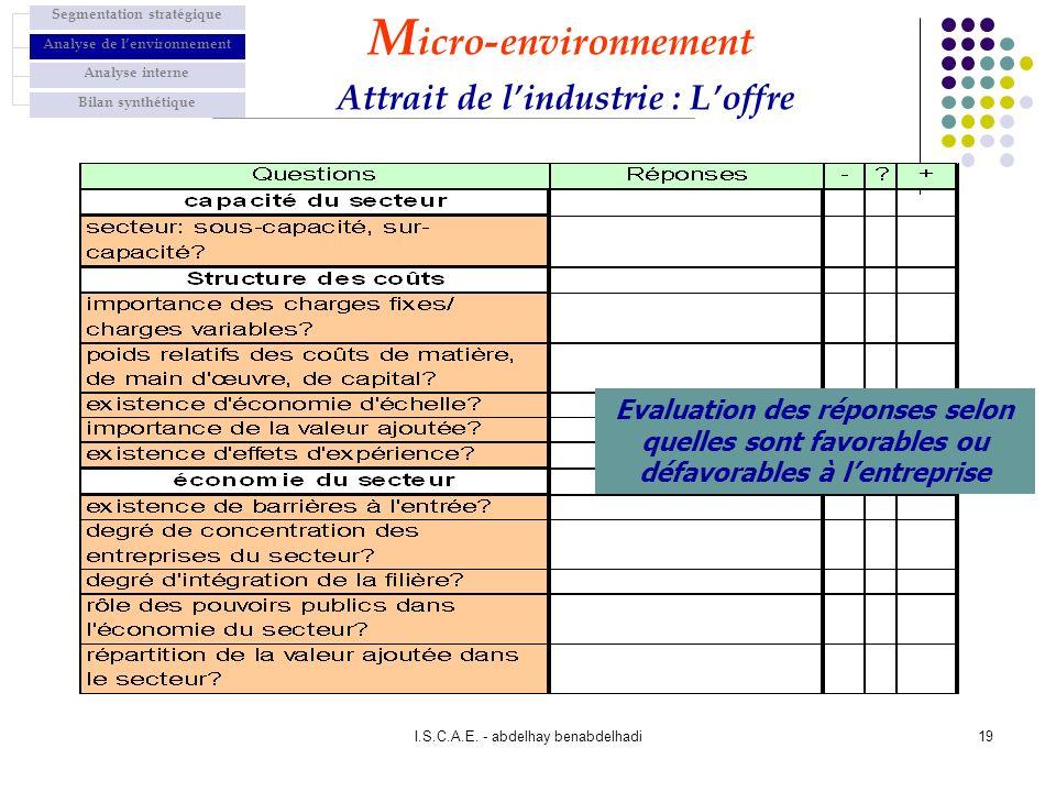 Micro-environnement Attrait de l'industrie : L'offre