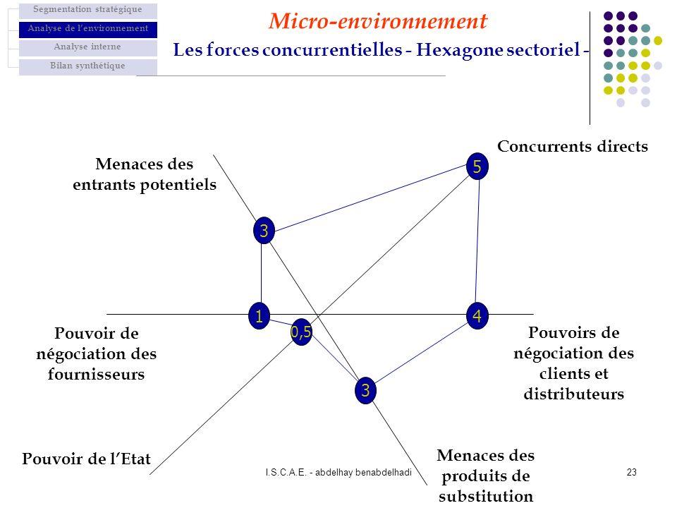 Micro-environnement Les forces concurrentielles - Hexagone sectoriel -