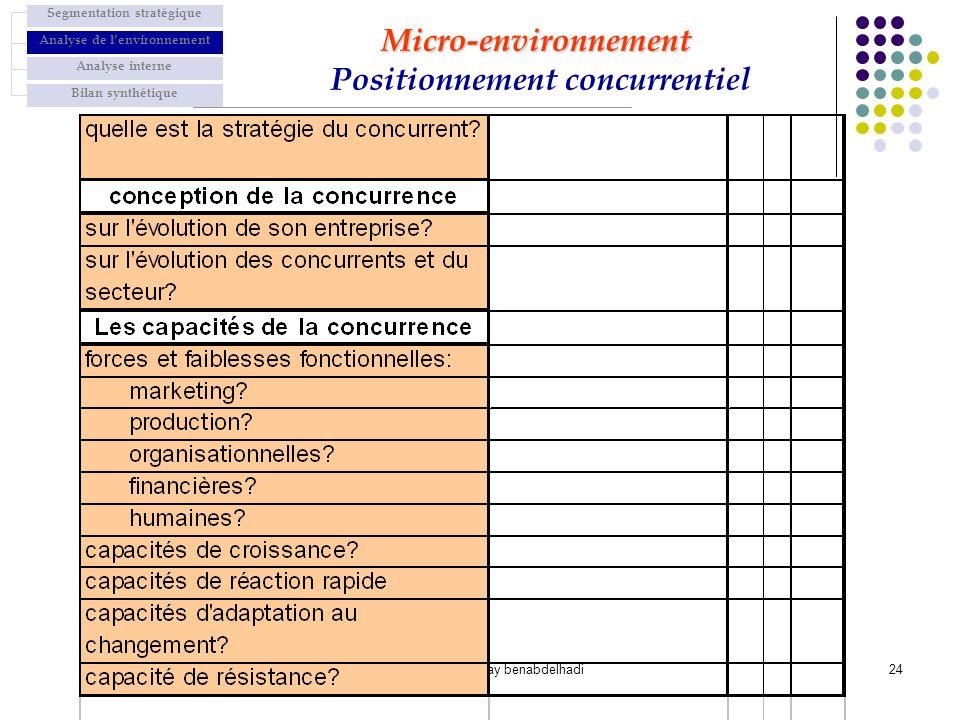 Micro-environnement Positionnement concurrentiel