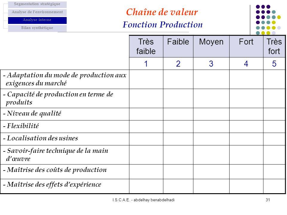 Chaîne de valeur Fonction Production