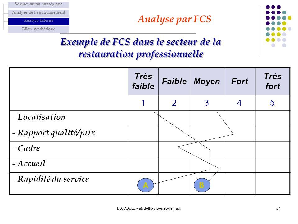 Exemple de FCS dans le secteur de la restauration professionnelle