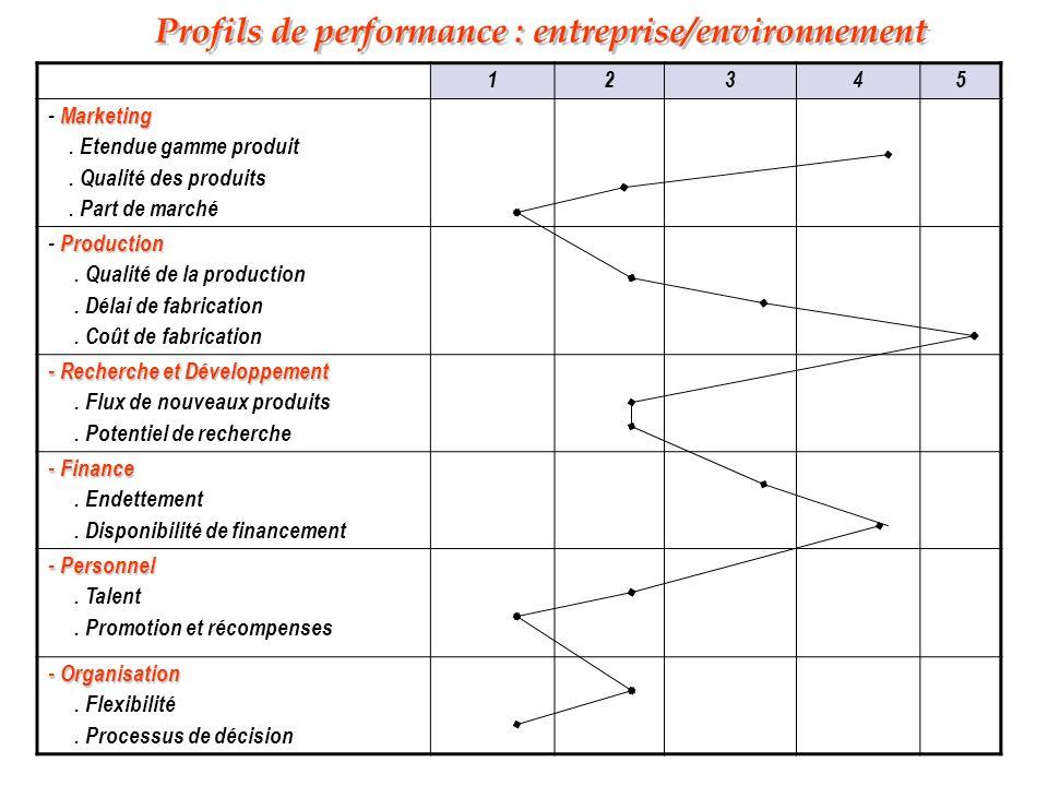 Profils de performance : entreprise/environnement