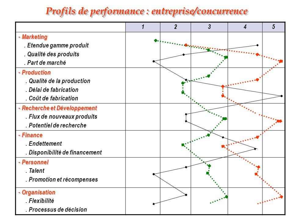 Profils de performance : entreprise/concurrence