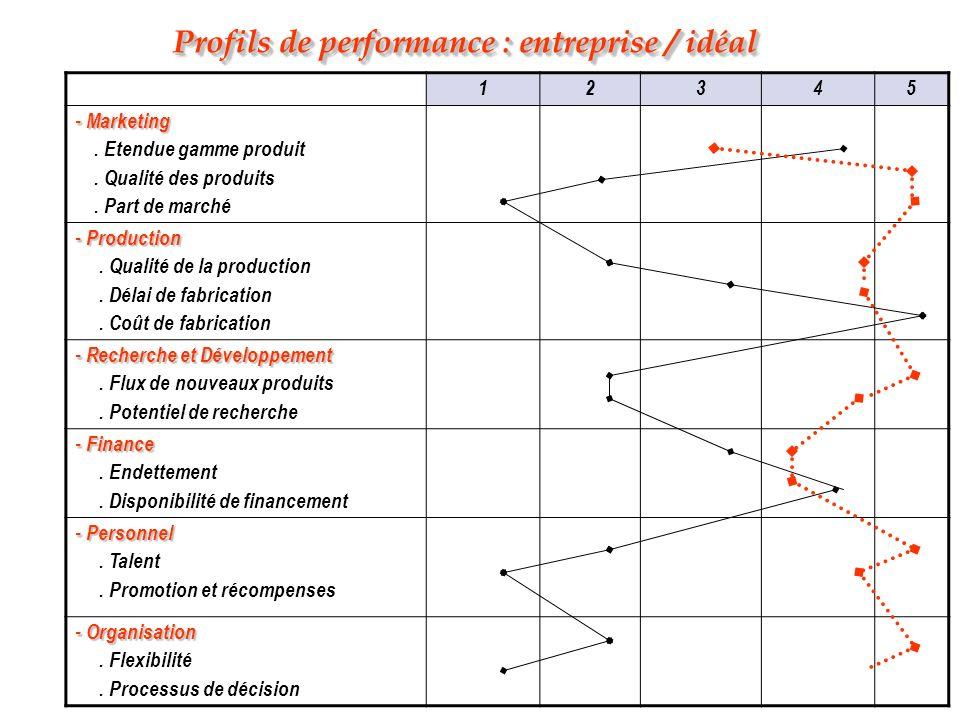 Profils de performance : entreprise / idéal