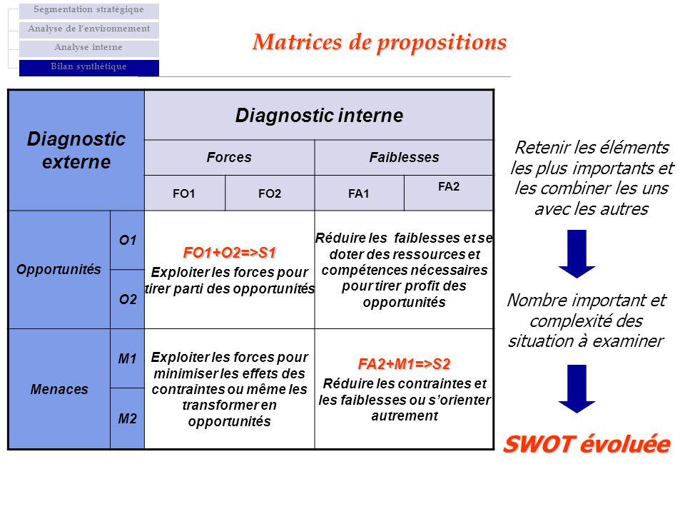 Matrices de propositions