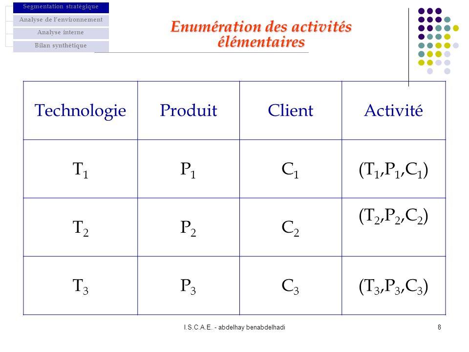 Technologie Produit Client Activité T1 P1 C1 (T1,P1,C1) T2 P2 C2