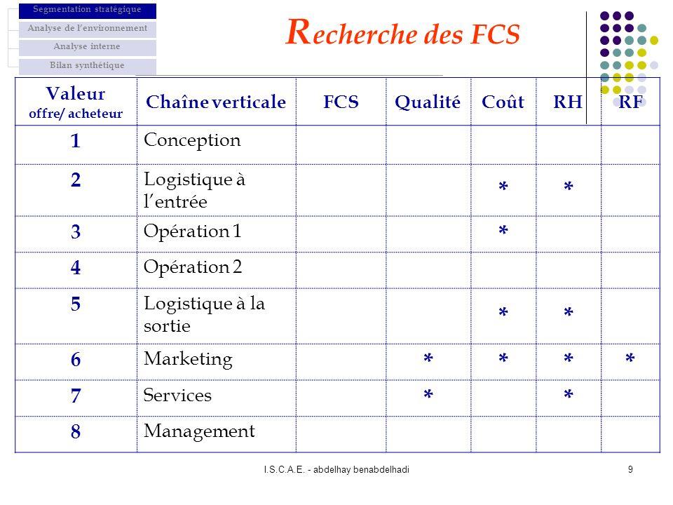Recherche des FCS * 1 2 3 4 5 6 7 8 Valeur offre/ acheteur