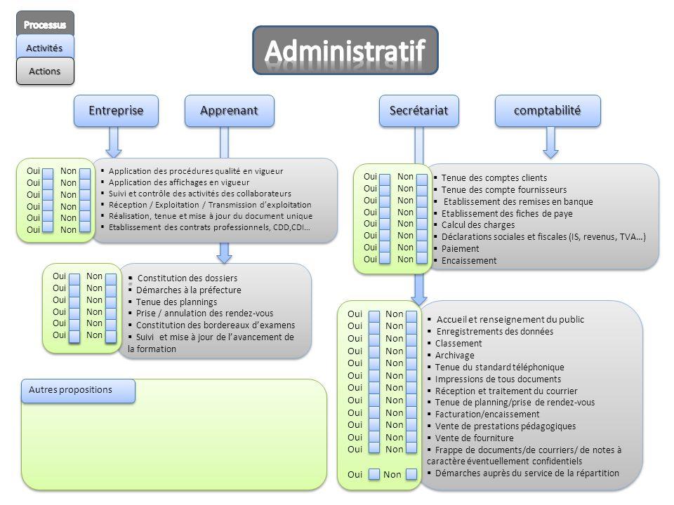 Administratif Entreprise Apprenant Secrétariat comptabilité Processus