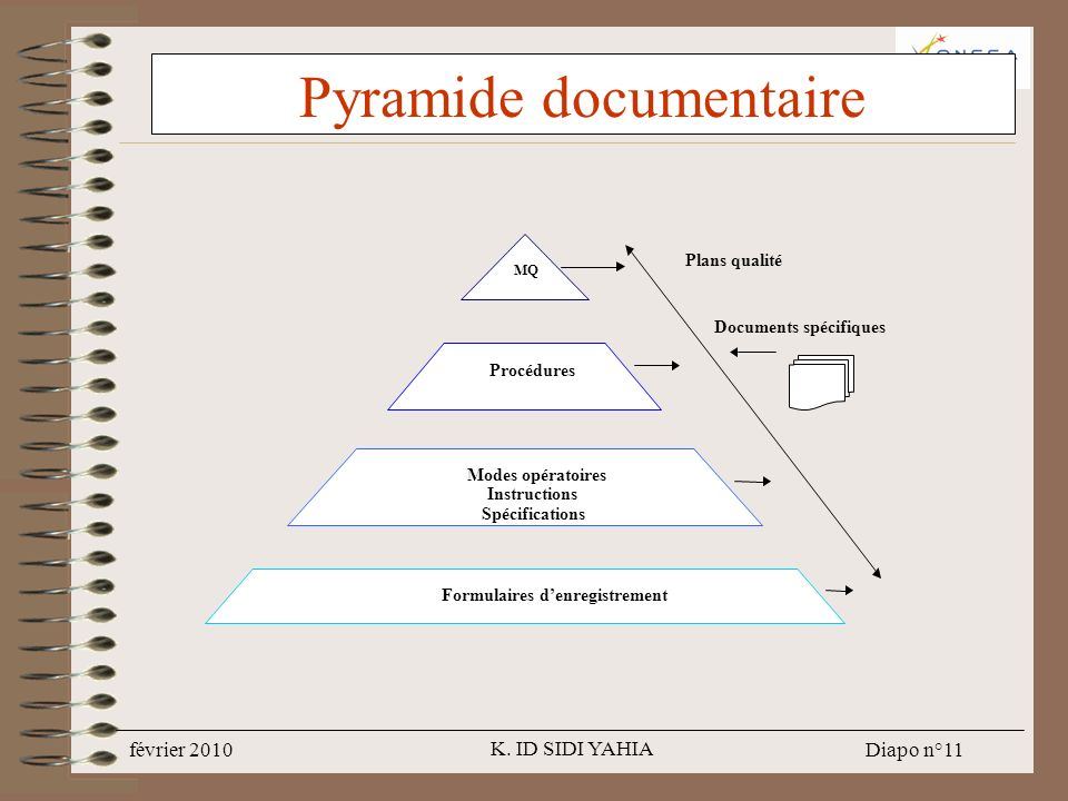 Pyramide documentaire