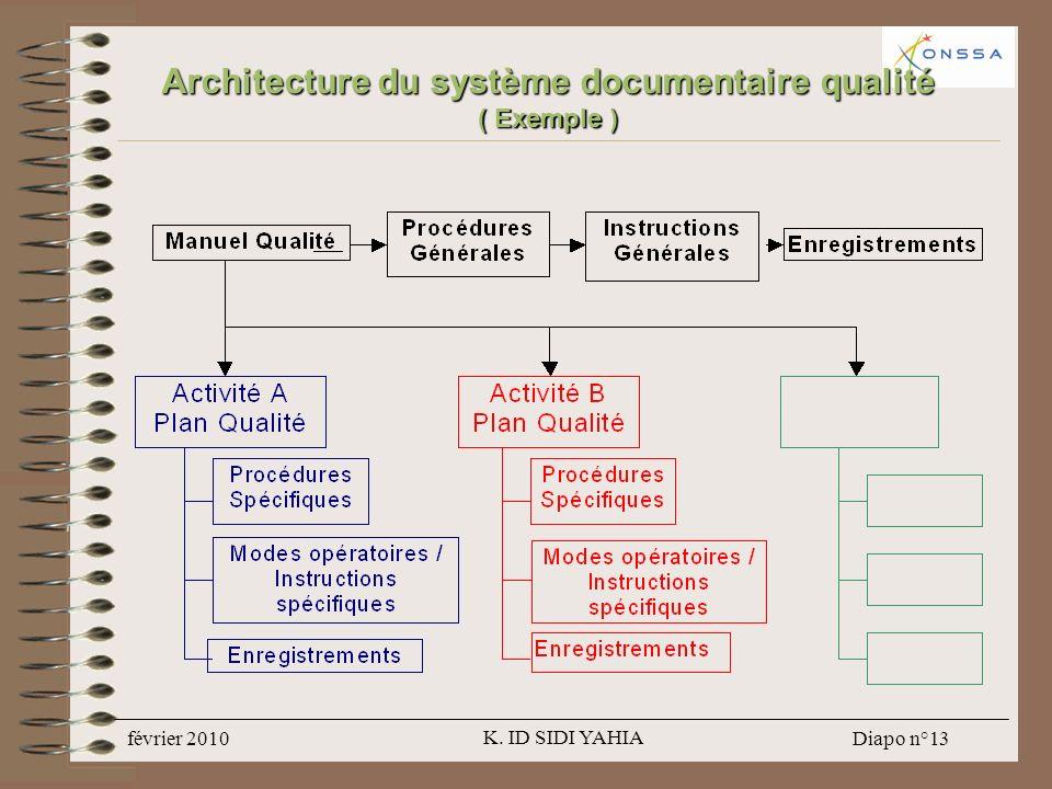Architecture du système documentaire qualité