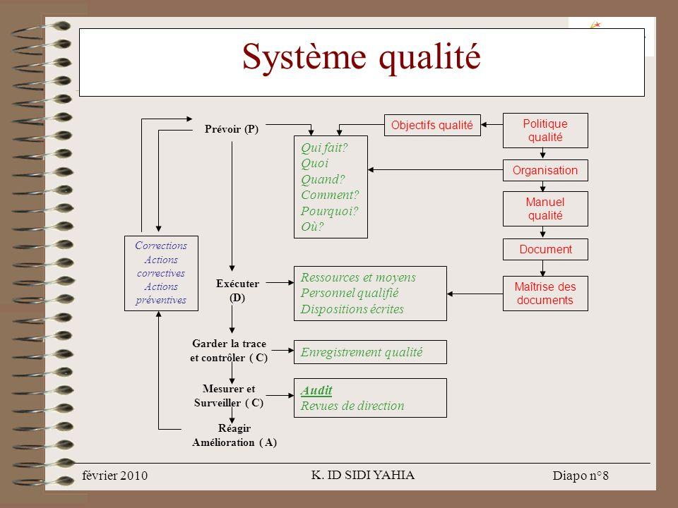 Système qualité Qui fait Quoi Quand Comment Pourquoi Où