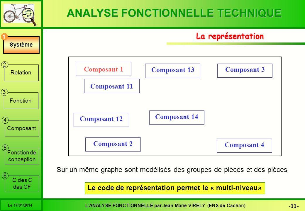 Le code de représentation permet le « multi-niveau»