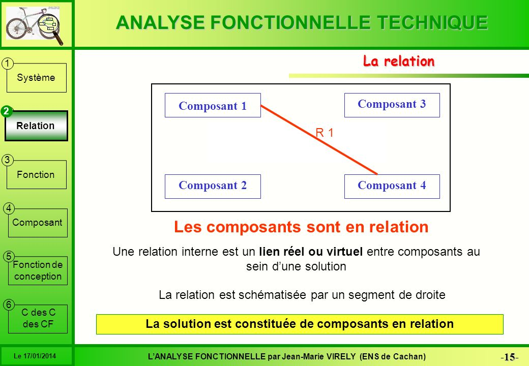 Une solution Les composants sont en relation La relation Composant 1
