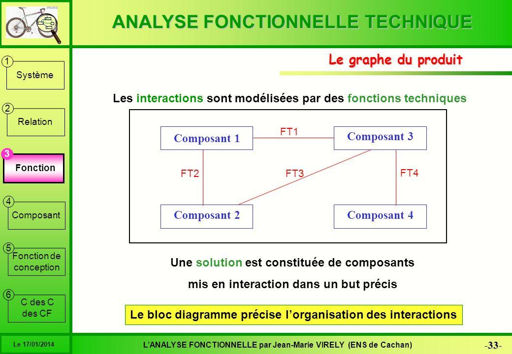 Le graphe du produit Les interactions sont modélisées par des fonctions techniques. Composant 1. Composant 3.