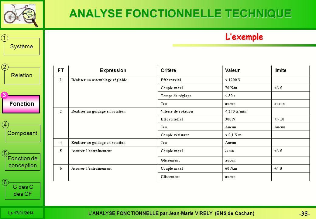 L'exemple 3 Fonction FT Expression Critère Valeur limite 1