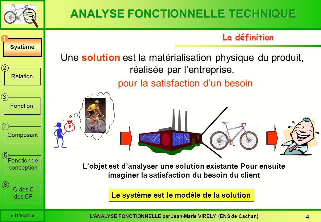 Le système est le modèle de la solution