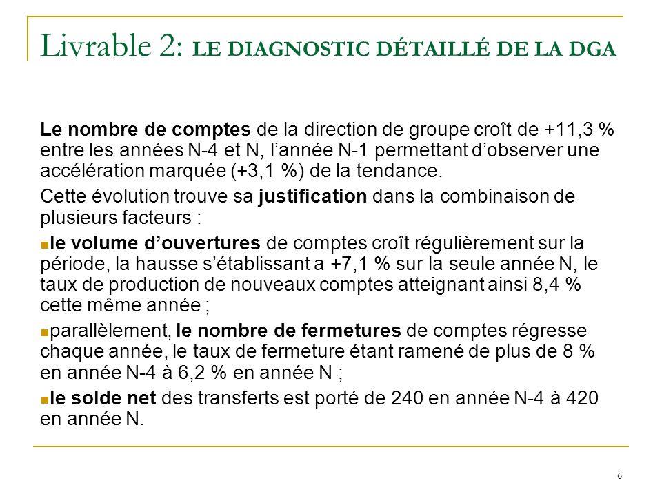 Livrable 2: LE DIAGNOSTIC DÉTAILLÉ DE LA DGA