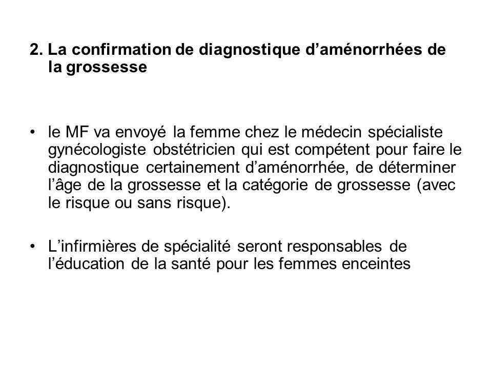 2. La confirmation de diagnostique d'aménorrhées de la grossesse