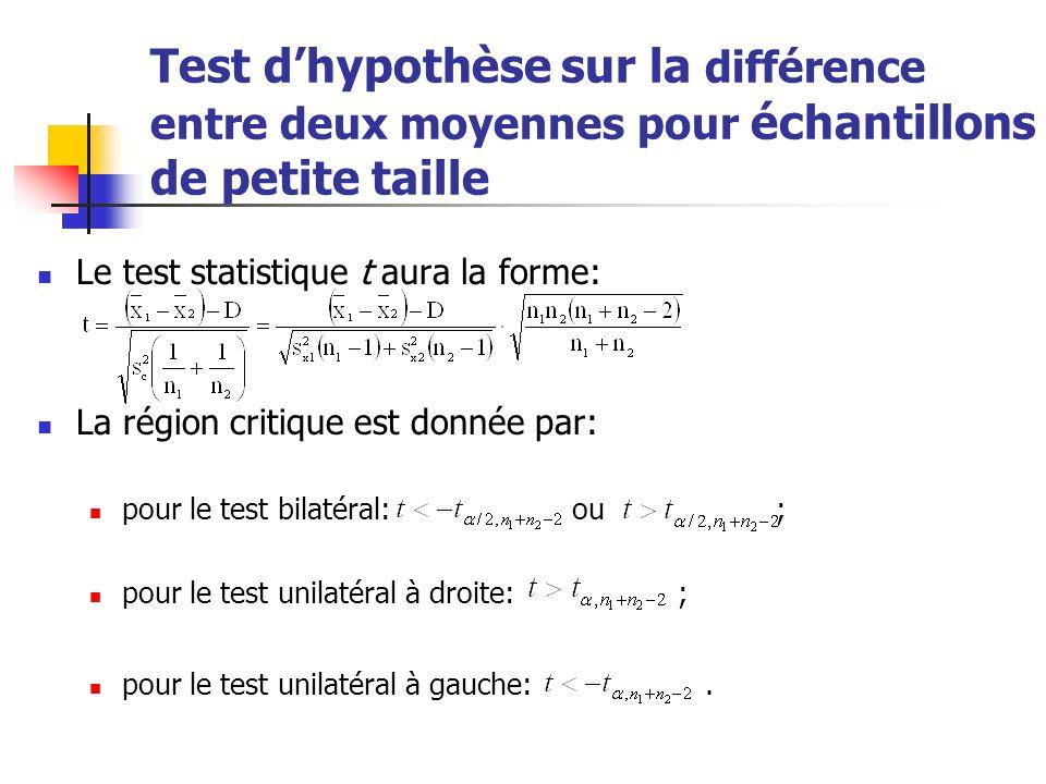 Test d'hypothèse sur la différence entre deux moyennes pour échantillons de petite taille