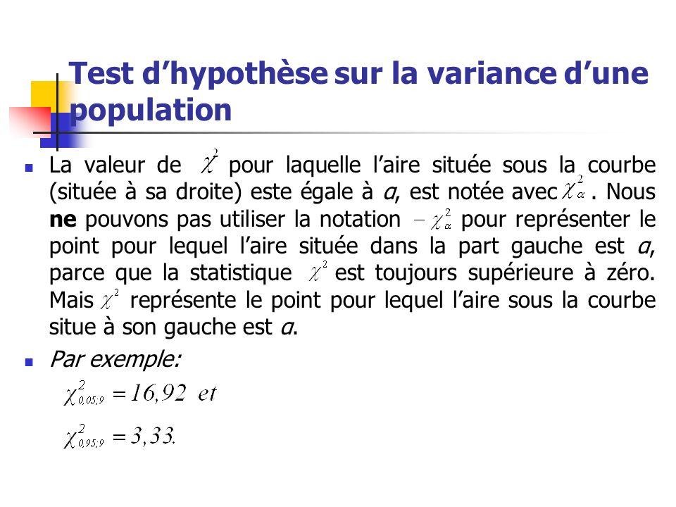 Test d'hypothèse sur la variance d'une population