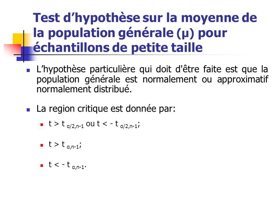 Test d'hypothèse sur la moyenne de la population générale (μ) pour échantillons de petite taille
