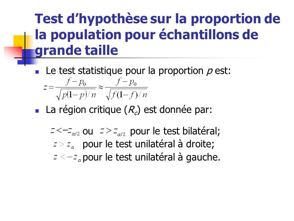 Test d'hypothèse sur la proportion de la population pour échantillons de grande taille