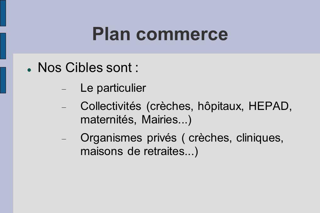 Plan commerce Nos Cibles sont : Le particulier