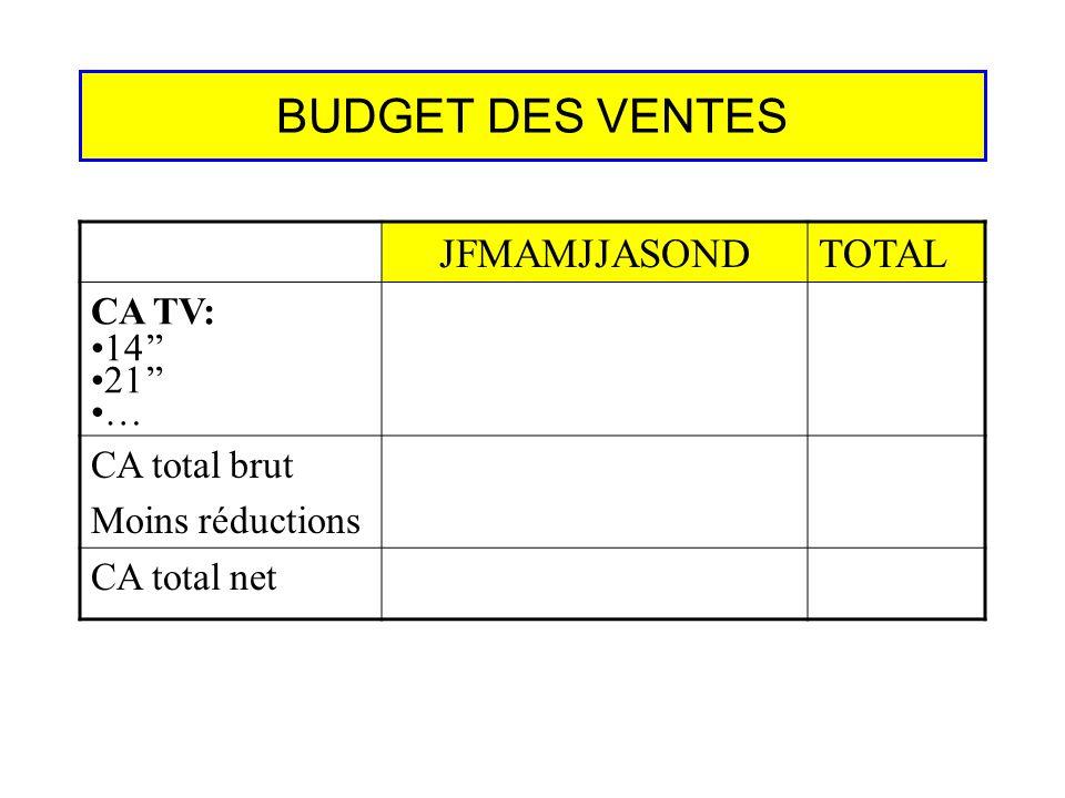 BUDGET DES VENTES JFMAMJJASOND TOTAL CA TV: 14'' 21'' … CA total brut