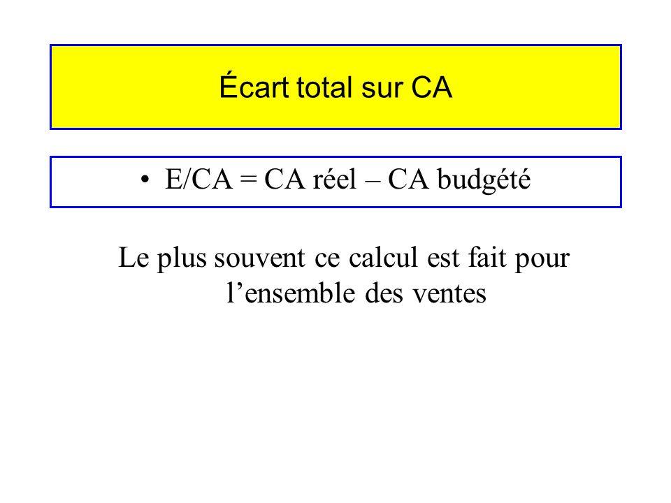 E/CA = CA réel – CA budgété