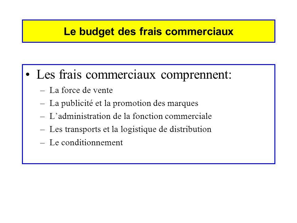 Le budget des frais commerciaux