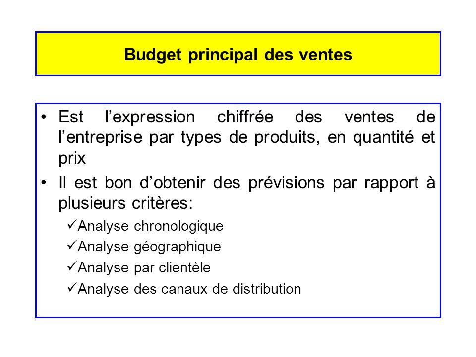 Budget principal des ventes