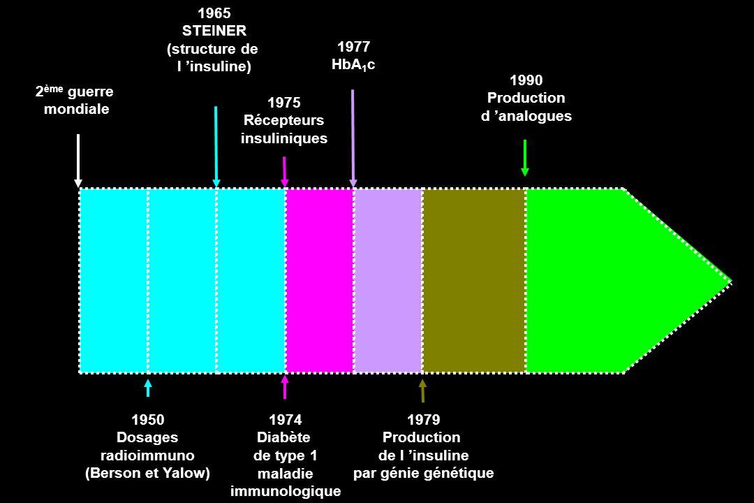 2ème guerre mondiale. 1990. Production. d 'analogues. 1975. Récepteurs. insuliniques. 1977. HbA1c.